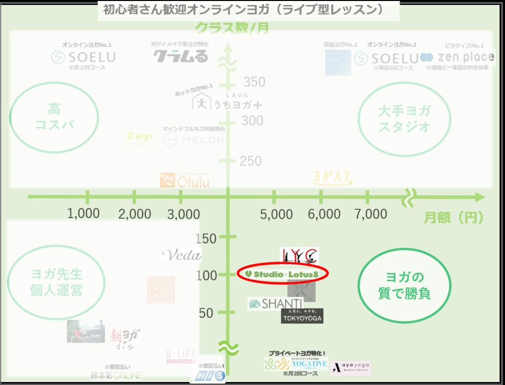 雑誌Yogini(ヨギーニ)のオンラインヨガ!ロータスエイトレビュー