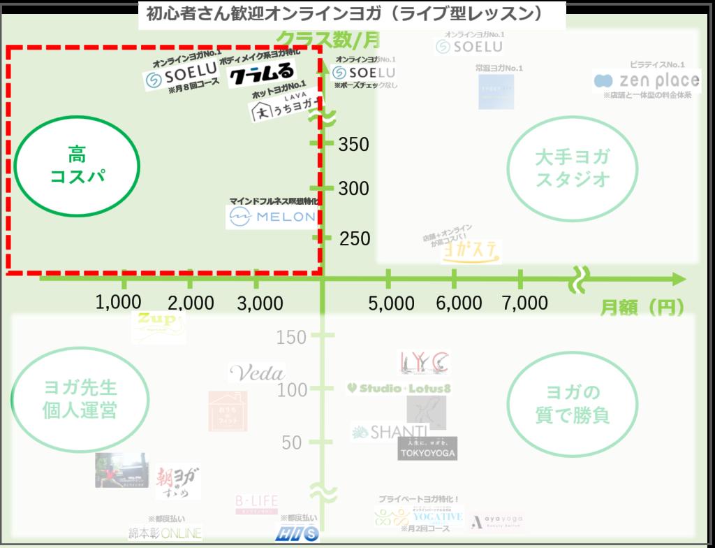 比較表で違いが明確!無料体験OKの高コスパおすすめオンラインヨガ