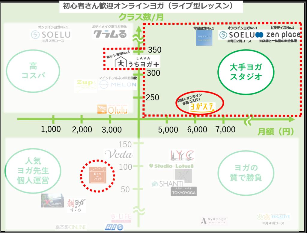 驚異の高コスパ!ヨガステはオンラインと店舗通い放題9千円~が最強
