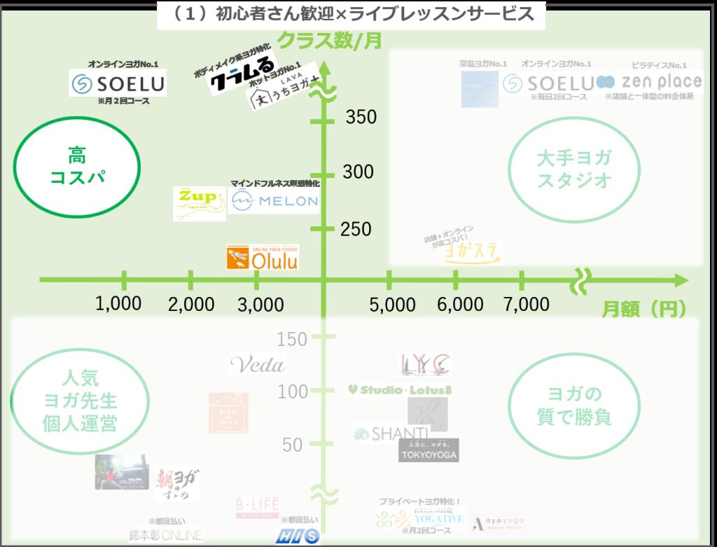 【最新2021年版】比較表で違い明確!オンラインヨガカオスマップ
