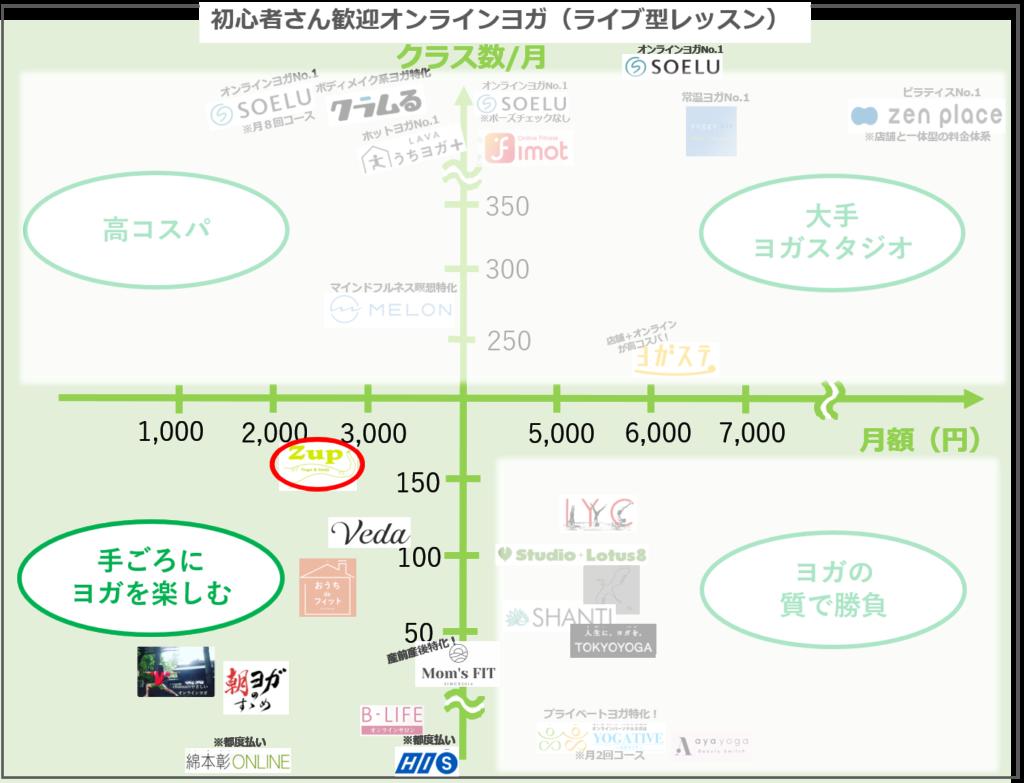月2千円台で月100本超!高コスパおうちヨガはゼットアップ(Zup)
