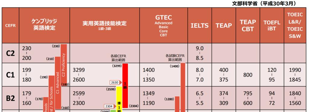東京オリパラボランティアの中国語力って?語学チェックテスト結果発表